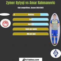 Zymer Bytyqi vs Amar Rahmanovic h2h player stats