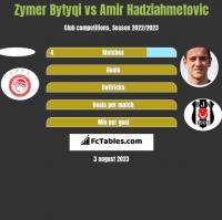 Zymer Bytyqi vs Amir Hadziahmetovic h2h player stats