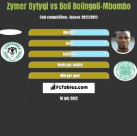 Zymer Bytyqi vs Boli Bolingoli-Mbombo h2h player stats