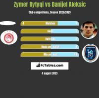 Zymer Bytyqi vs Danijel Aleksić h2h player stats