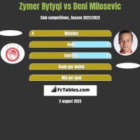 Zymer Bytyqi vs Deni Milosevic h2h player stats