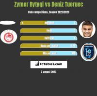 Zymer Bytyqi vs Deniz Tueruec h2h player stats