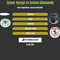 Zymer Bytyqi vs Ismael Diomande h2h player stats