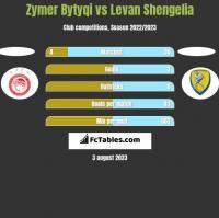 Zymer Bytyqi vs Levan Shengelia h2h player stats