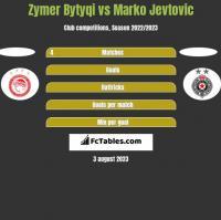 Zymer Bytyqi vs Marko Jevtović h2h player stats