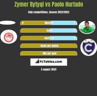 Zymer Bytyqi vs Paolo Hurtado h2h player stats