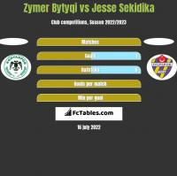 Zymer Bytyqi vs Jesse Sekidika h2h player stats