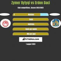 Zymer Bytyqi vs Erdon Daci h2h player stats