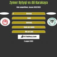 Zymer Bytyqi vs Ali Karakaya h2h player stats