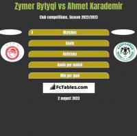 Zymer Bytyqi vs Ahmet Karademir h2h player stats