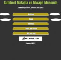 Cuthbert Malajila vs Mwape Musonda h2h player stats