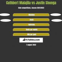 Cuthbert Malajila vs Justin Shonga h2h player stats