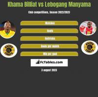 Khama Billiat vs Lebogang Manyama h2h player stats