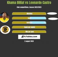 Khama Billiat vs Leonardo Castro h2h player stats
