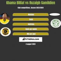 Khama Billiat vs Ruzaigh Gamildien h2h player stats