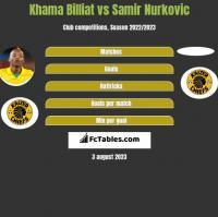 Khama Billiat vs Samir Nurkovic h2h player stats