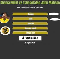 Khama Billiat vs Tshegofatso John Mabaso h2h player stats