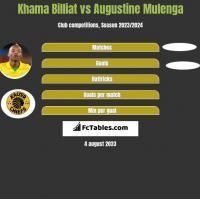 Khama Billiat vs Augustine Mulenga h2h player stats