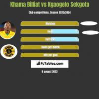 Khama Billiat vs Kgaogelo Sekgota h2h player stats