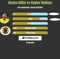 Khama Billiat vs Kagiso Malinga h2h player stats