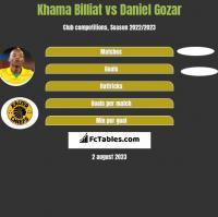 Khama Billiat vs Daniel Gozar h2h player stats