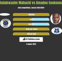 Kudakwashe Mahachi vs Amadou Soukouna h2h player stats
