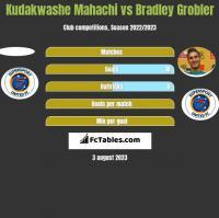 Kudakwashe Mahachi vs Bradley Grobler h2h player stats