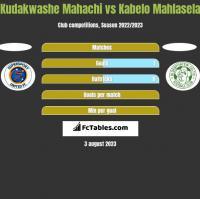Kudakwashe Mahachi vs Kabelo Mahlasela h2h player stats