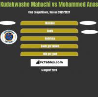 Kudakwashe Mahachi vs Mohammed Anas h2h player stats