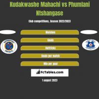 Kudakwashe Mahachi vs Phumlani Ntshangase h2h player stats