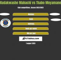 Kudakwashe Mahachi vs Thabo Mnyamane h2h player stats