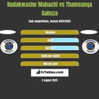 Kudakwashe Mahachi vs Thamsanqa Gabuza h2h player stats