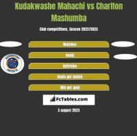 Kudakwashe Mahachi vs Charlton Mashumba h2h player stats