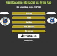 Kudakwashe Mahachi vs Ryan Rae h2h player stats