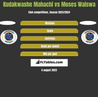 Kudakwashe Mahachi vs Moses Waiswa h2h player stats