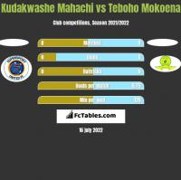 Kudakwashe Mahachi vs Teboho Mokoena h2h player stats