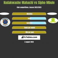 Kudakwashe Mahachi vs Sipho Mbule h2h player stats