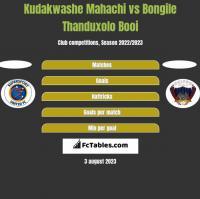 Kudakwashe Mahachi vs Bongile Thanduxolo Booi h2h player stats