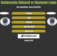 Kudakwashe Mahachi vs Ghampani Lungu h2h player stats