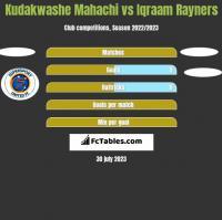 Kudakwashe Mahachi vs Iqraam Rayners h2h player stats