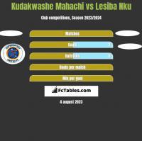 Kudakwashe Mahachi vs Lesiba Nku h2h player stats
