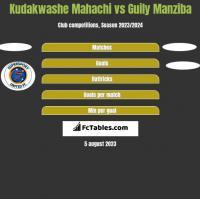 Kudakwashe Mahachi vs Guily Manziba h2h player stats
