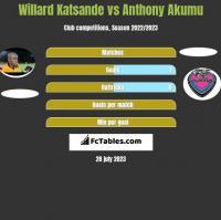 Willard Katsande vs Anthony Akumu h2h player stats