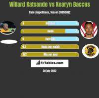 Willard Katsande vs Kearyn Baccus h2h player stats