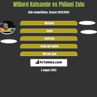 Willard Katsande vs Philani Zulu h2h player stats