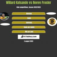 Willard Katsande vs Reeve Frosler h2h player stats