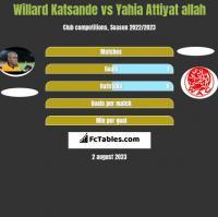 Willard Katsande vs Yahia Attiyat allah h2h player stats