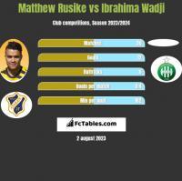 Matthew Rusike vs Ibrahima Wadji h2h player stats