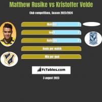 Matthew Rusike vs Kristoffer Velde h2h player stats