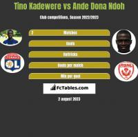 Tino Kadewere vs Ande Dona Ndoh h2h player stats